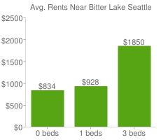 Graph of average rent prices for Bitter Lake Seattle